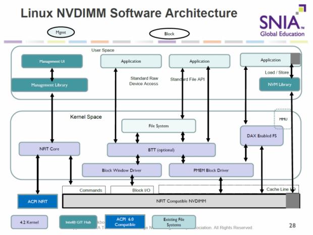 In Kernel- und User-Space muss Linux an NVDIMMs angepasst werden.  (Bild: Nico Ernst)