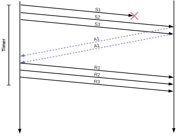 TCP-Verbesserung durch Dupack (Bild: W. Nüßer)