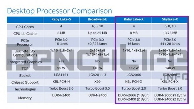 Kaby Lake-X und Skylake-X (Bild: Benchlife)