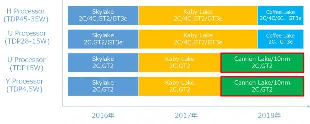 Auf Skylake und Kaby Lake folgt Coffee Lake (Bild: PC Watch)