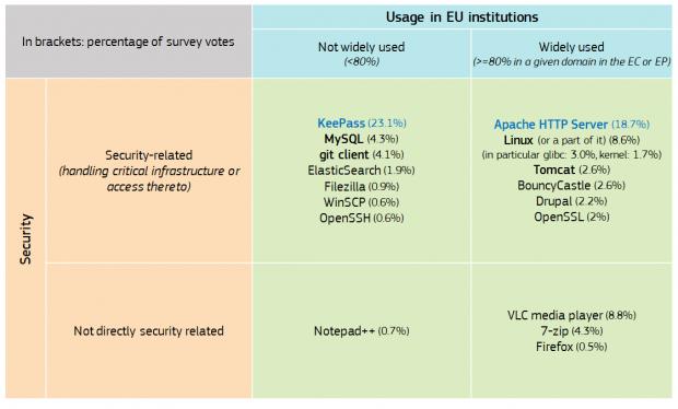 Ergebnisse der EU-Umfrage zum Pilotprojekt über Code-Audits für FOSS-Software (Quelle: EU-Kommission)
