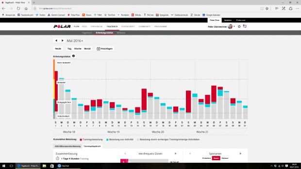Bei Polar Flow verbindet die Erholungskurve Trainings (rot) und Aktivitäten (blau) sinnvoll. (Screenshot: Golem.de)