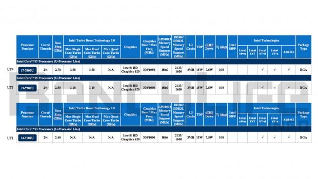 Neue Core i7 mit 15 Watt auf KBL-Basis (Bild: Benchlife)