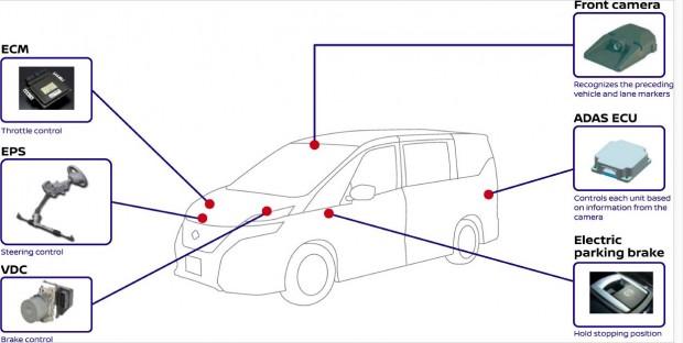 Nissan ProPilot (Bild: Nissan)