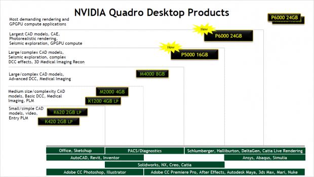 Leistungsübersicht der Quadro-Modelle (Bild: Nvidia)