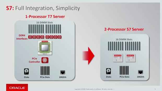 Der Sparc S7 ist eine kleine, erweiterte Version des M7 (Bild: Oracle)