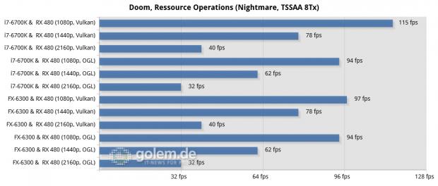Asus Z170-Deluxe, Core i7-6700K, MSI 970A SLI Krait, FX-6300, 2 x 8 GByte DDR4-2133/DDR3-1866; Win10 x64, Radeon Software 16.7.2