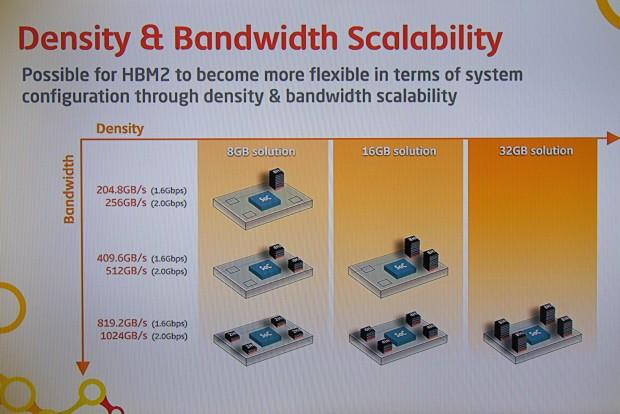 Mögliche HBM2-Lösungen samt Datenraten (Foto: Marc Sauter/Golem.de)