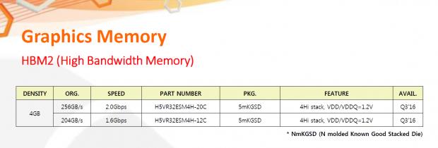 Produktkatalog mit HBM2 (Bild: SK Hynix)