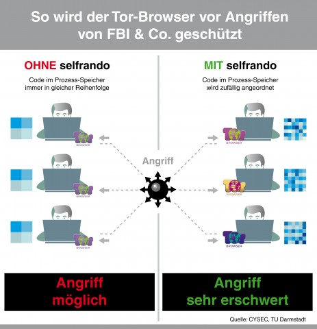 Darstellung der Funktionsweise von Selfrando im Tor-Browser. (Quelle: CYSEC, TU Darmstadt)