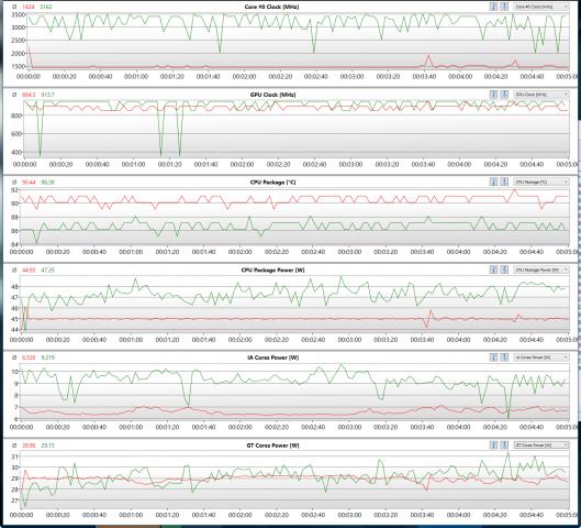 Grün: Max-Performance & Cool-Profil; Rot: Balanced-Performance/-Profil; getestet mit CoJ Gunslinger (Screenshot: Marc Sauter/Golem.de)