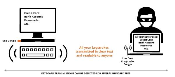 Keysniffer: Millionen kabellose Tastaturen senden Daten im Klartext -