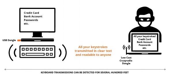 Vereinfachte Darstellung des Abhörens nicht verschlüsselnder Funktastaturen (Quelle: Bastille Networks)