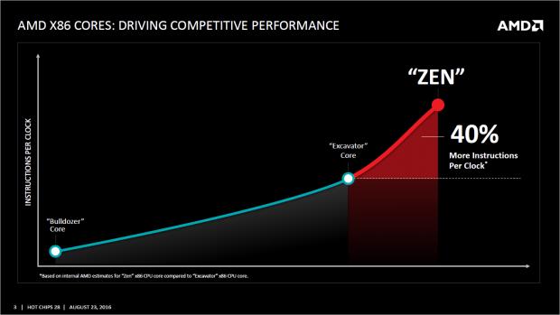Zen soll verglichen mit Excavator +40 Prozent an IPC zulegen. (Bild: AMD)