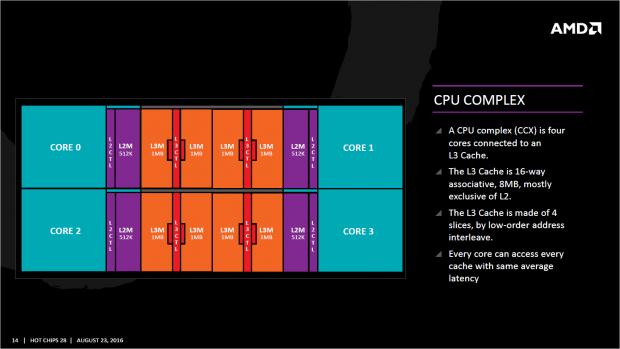 Basis aller Zen-Designs ist ein Quadcore-Cluster. (Bild: AMD)
