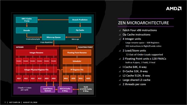 Blockdiagramm eines Zen-Kerns (Bild: AMD)