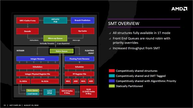 Überblick zur SMT-Implementierung (Bild: AMD)