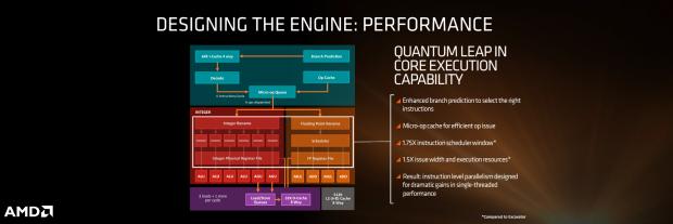 Die Zen-Architektur liefert mehr Single- und Multithread-Leistung. (Bild: AMD)