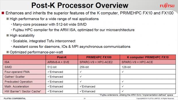 Grober Überblick zum Post-K Supercomputer (Bild: ARM)