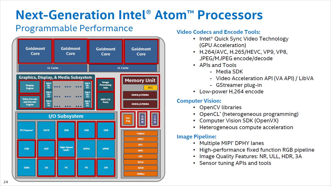 Broxton: Intels Smartphone-Chip wird zum schnellen Maker-Chip - Details zu Broxton (Bild: Intel)