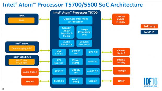 Blockdiagramm von Broxton (Bild: Intel)