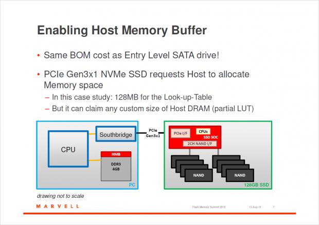 Host Memory Buffer  für günstige SSDs (Bild: Marvell)