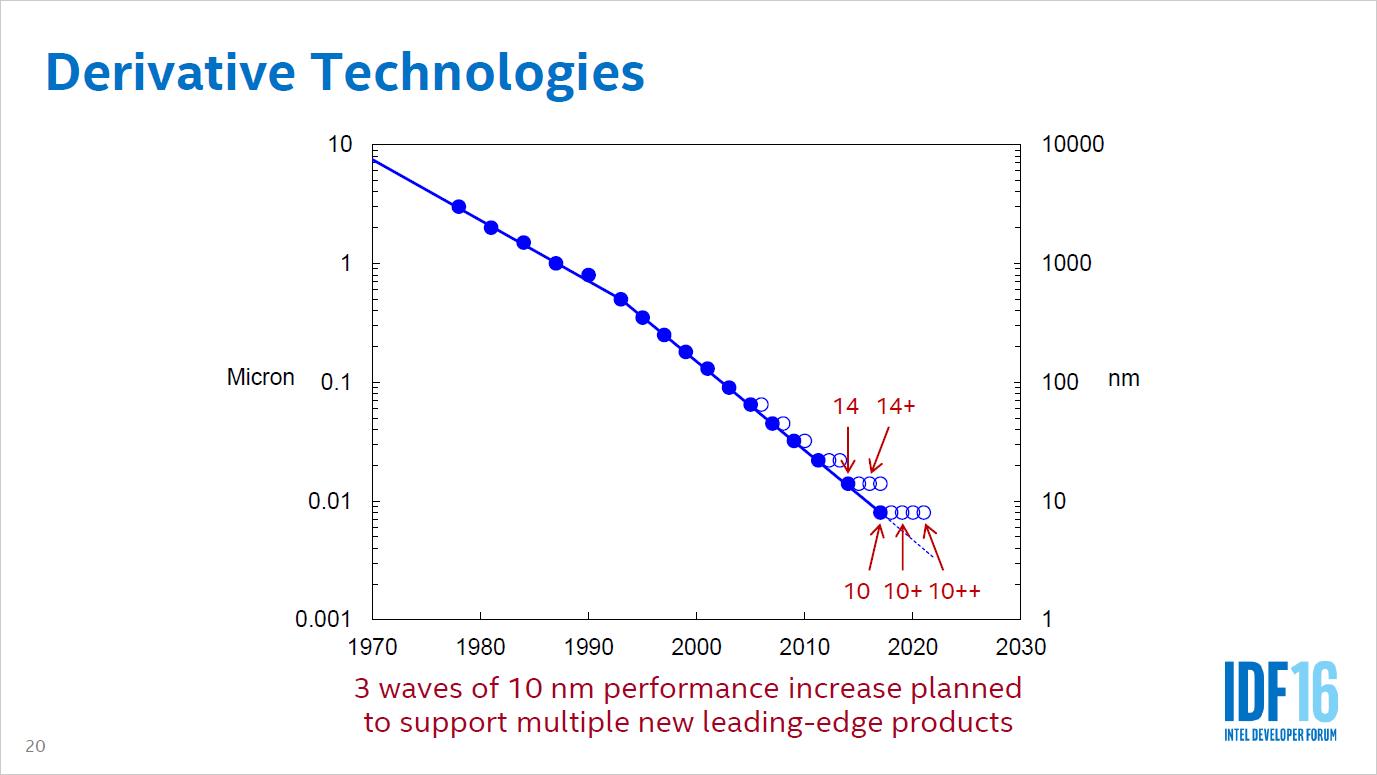 Auftragsfertiger: Intel entwickelt drei 10-nm-Prozesse und öffnet sich für ARM - Auf 14FF folgen 14FF+, 10FF, 10FF+ und 10FF++. (Bild: Intel)