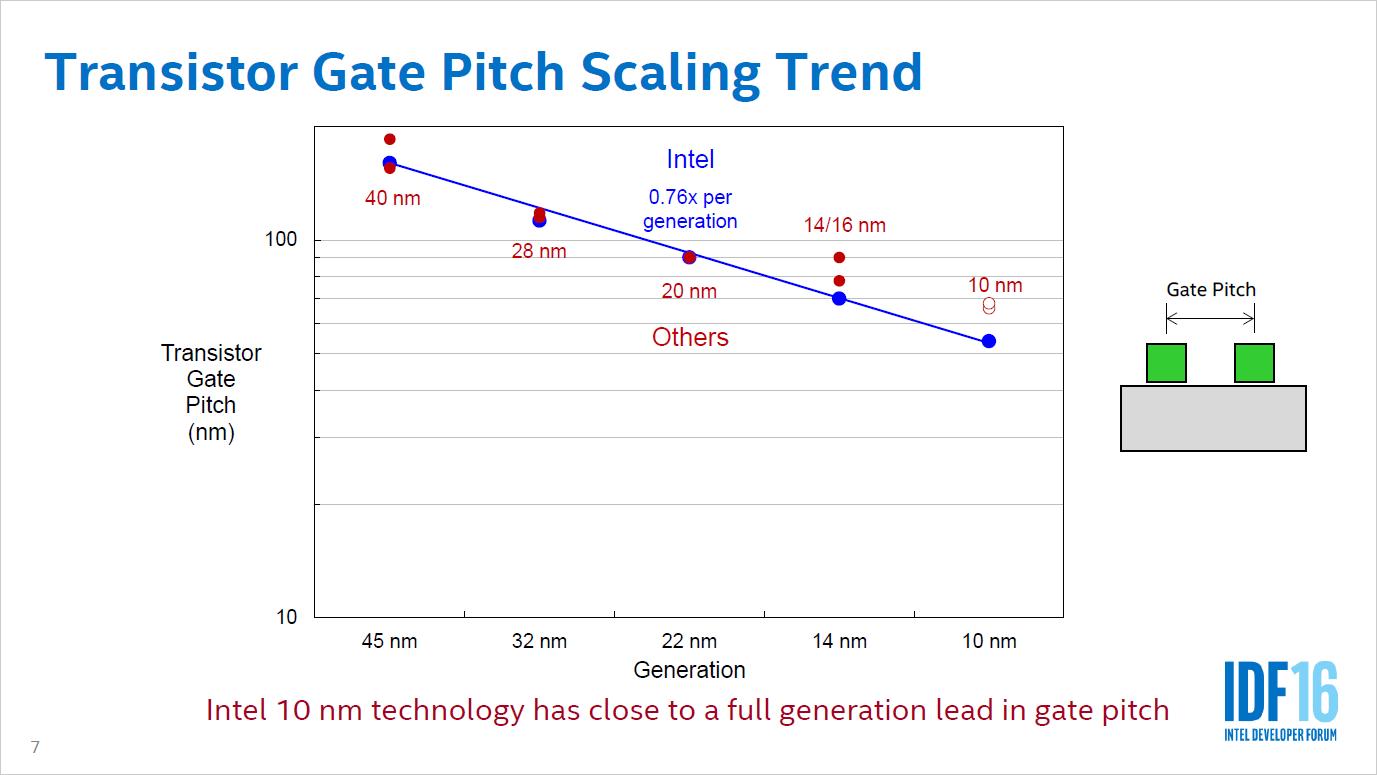 Auftragsfertiger: Intel entwickelt drei 10-nm-Prozesse und öffnet sich für ARM -