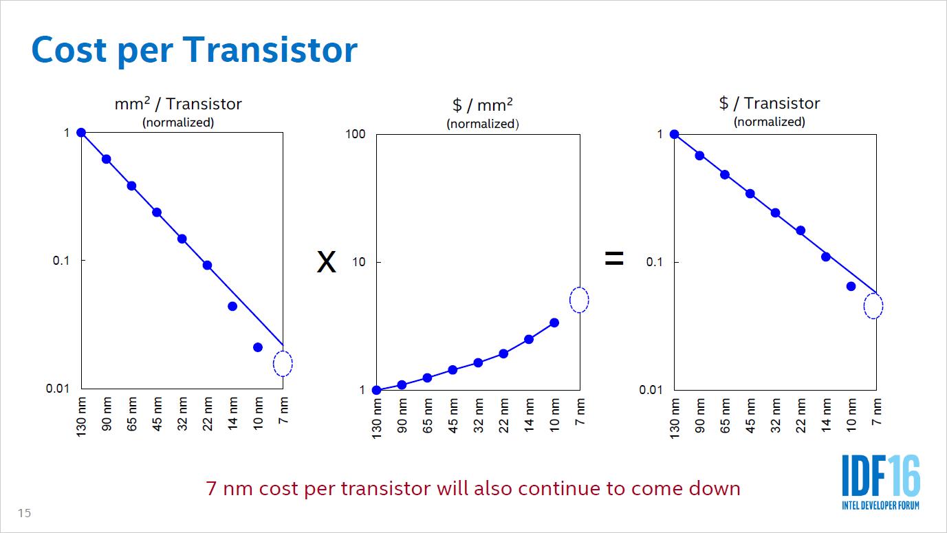 Auftragsfertiger: Intel entwickelt drei 10-nm-Prozesse und öffnet sich für ARM - Die Kosten pro Transistor sinken. (Bild: Intel)