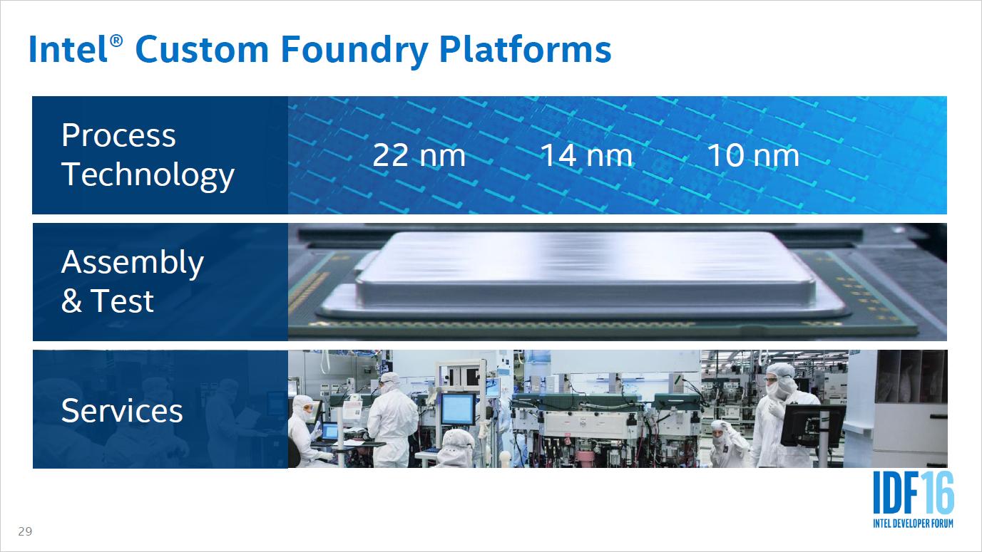 Auftragsfertiger: Intel entwickelt drei 10-nm-Prozesse und öffnet sich für ARM - Intel wird immer mehr zur Custom Foundry, also zum Auftragsfertiger. (Bild: Intel)