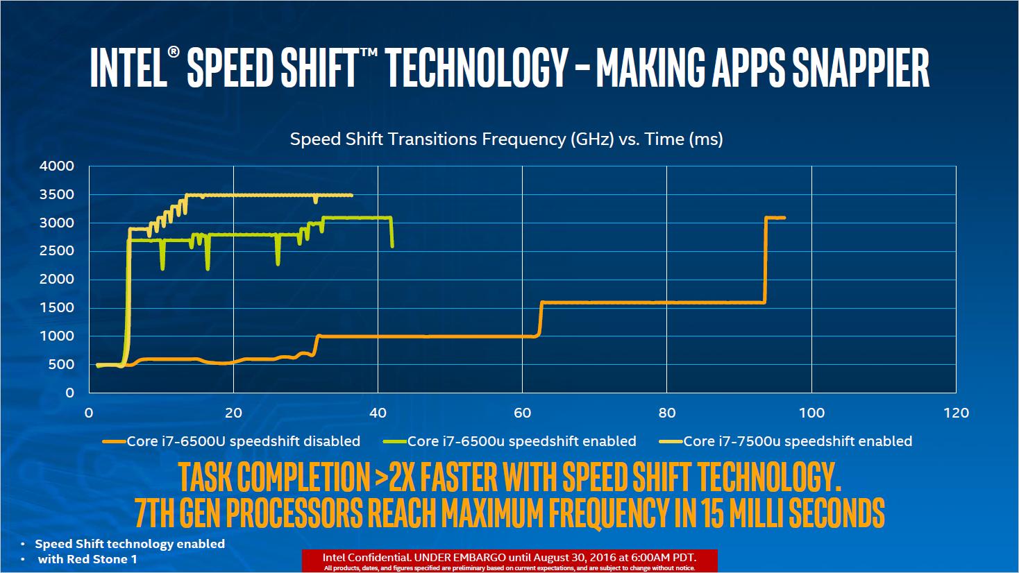 Kaby Lake: Intel stellt neue Chips für Mini-PCs und Ultrabooks vor - Speed Shift soll bei Kaby Lake viel schneller arbeiten. (Bild: Intel)