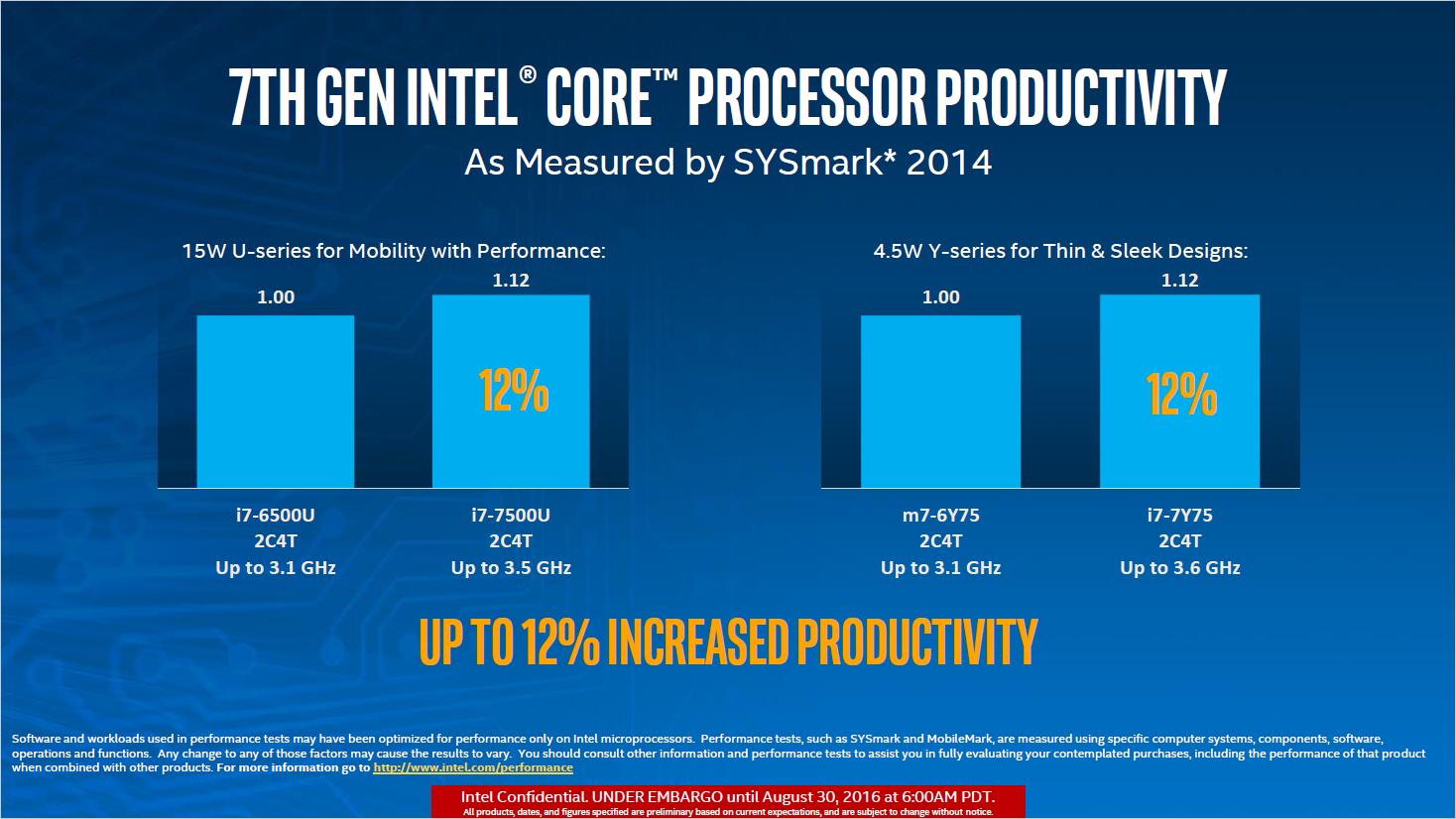Kaby Lake: Intel stellt neue Chips für Mini-PCs und Ultrabooks vor - ... und 12 Prozent vor Skylake (Bild: Intel)