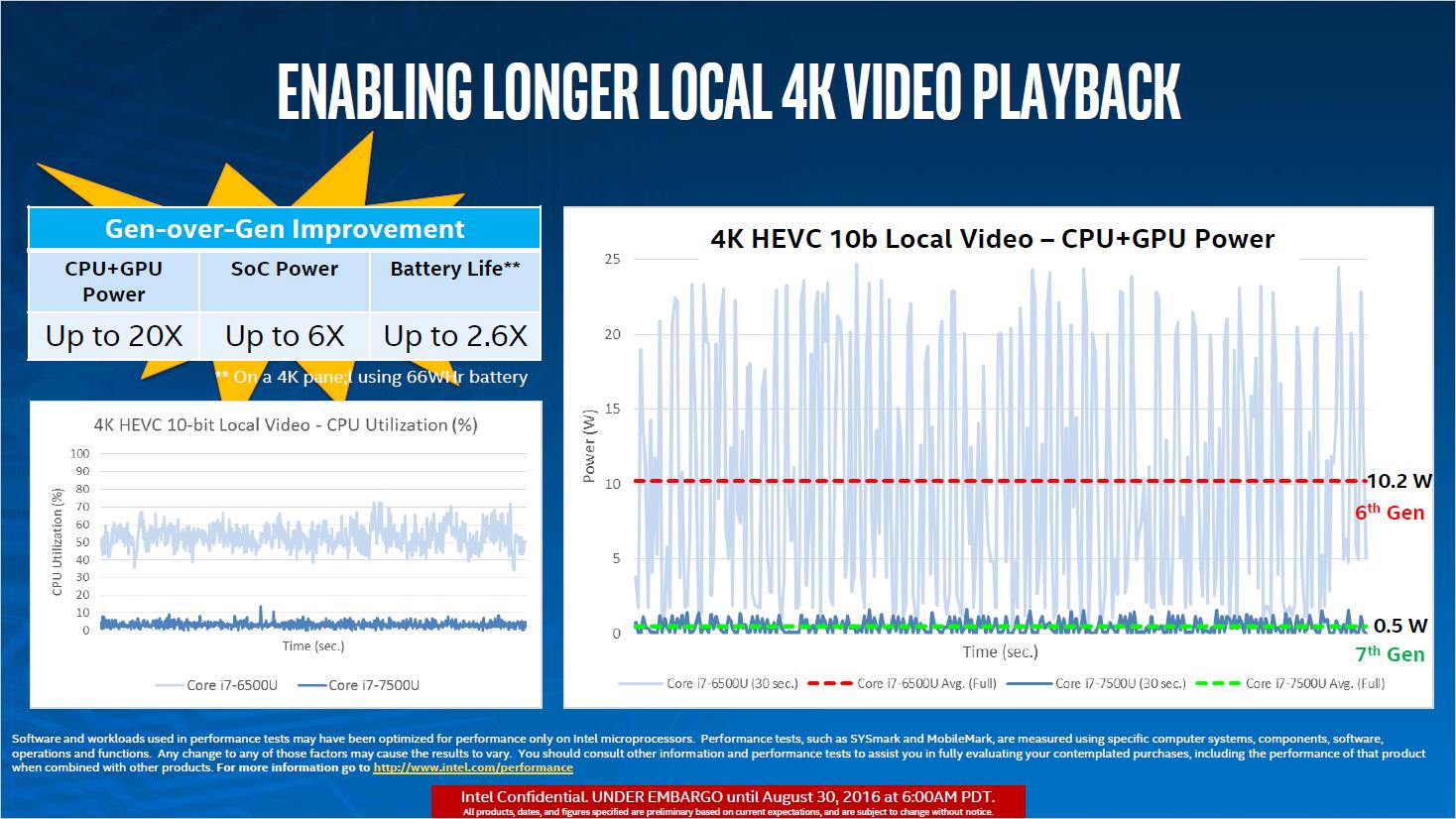 Kaby Lake: Intel stellt neue Chips für Mini-PCs und Ultrabooks vor - Lokale H.265-Wiedergabe (Bild: Intel)