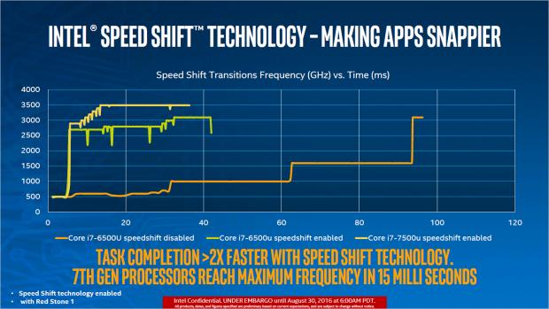 Speed Shift soll bei Kaby Lake viel schneller arbeiten. (Bild: Intel)