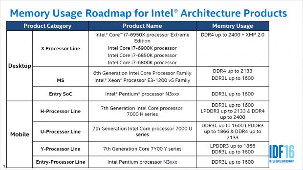 Die 7th Gen alias Kaby Lake unterstützt DDR4-2400. (Bild: Intel)