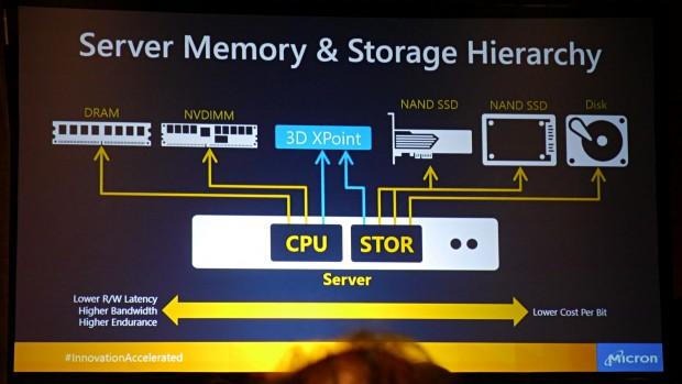 3D Xpoint ist ein Storage Class Memory. (Foto: Marc Sauter/Golem.de)