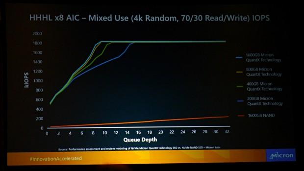 PCIe-3.0-x8-SSDs als Steckkarten im Vergleich (Foto: Marc Sauter/Golem.de)