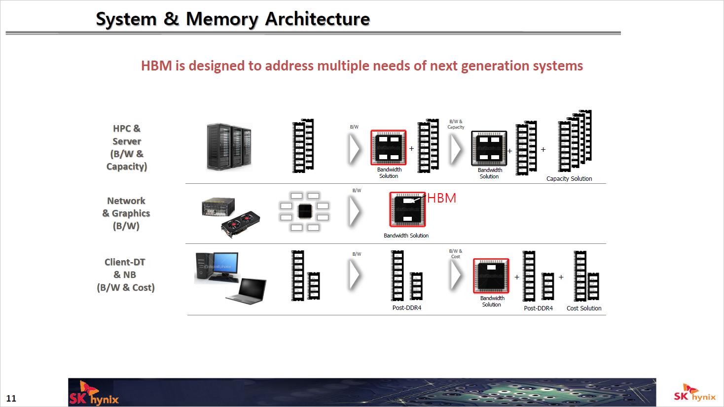 Next Gen Memory: So soll der Speicher der nahen Zukunft aussehen - High Bandwidth Memory ist bisher deutlich verbreiteter als HMCs. (Bild: Micron)