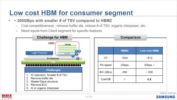 HBM soll künftig günstiger werden, etwa durch einen halbierten Bus. (Bild: Samsung)