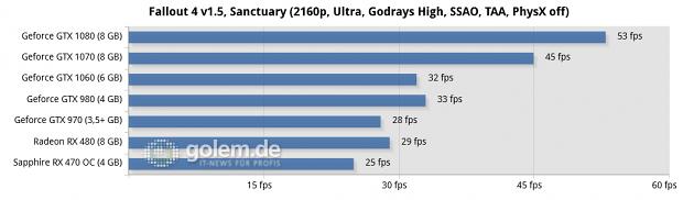 Asus Z170-Deluxe, Core i7-6700K, 4 x 4 GByte DDR4-2133, Seasonic 520W Platinum Fanless; Win10 x64, Geforce 368.64, Radeon Software 16.7.3