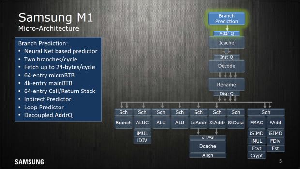 Sprungvorhersage eines M1-Kerns (Bild: Samsung)