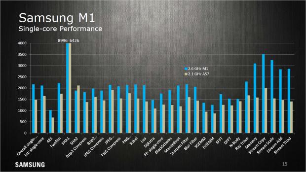M1 verglichen mit A57, Singlethread, nicht taktnormiert (Bild: Samsung)