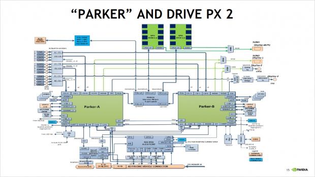 Blockdiagramm des Drive PX2 (Bild: Nvidia)