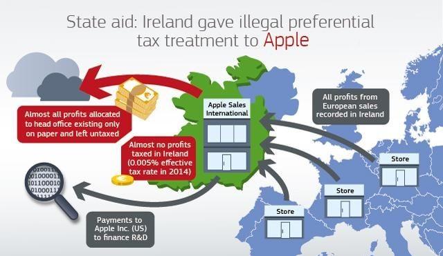 Irland gewährt Apple aus Sicht der EU-Kommission eine unzulässige Steuerersparnis. (Grafik: EU)
