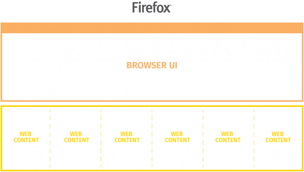 Der aktuelle Status von E10s: UI und Webinhalt ist getrennt. (Bild: Mozilla - CC BY SA 3.0)