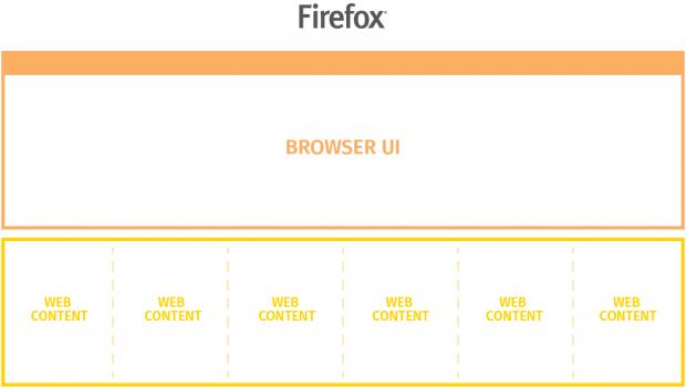 Die bisherige E10s-Architektur (Bild: Mozilla/CC BY SA 3.0)