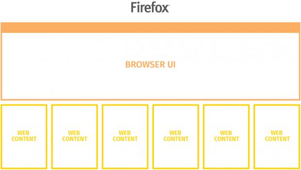 Künftig soll jeder Webinhalt einen eigenen Prozess bekommen. (Bild: Mozilla - CC BY SA 3.0)