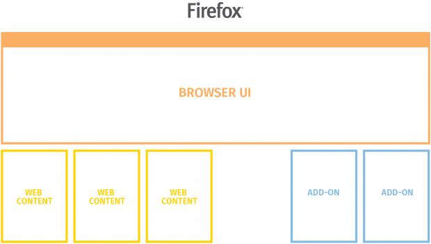 Zuletzt sollen auch die Addons eigene Prozesse erhalten. (Bild: Mozilla - CC BY SA 3.0)