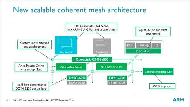 Das Mesh verknüpft CPU-Kerne, IMCs, Cache und Accelerator. (Bild: ARM)