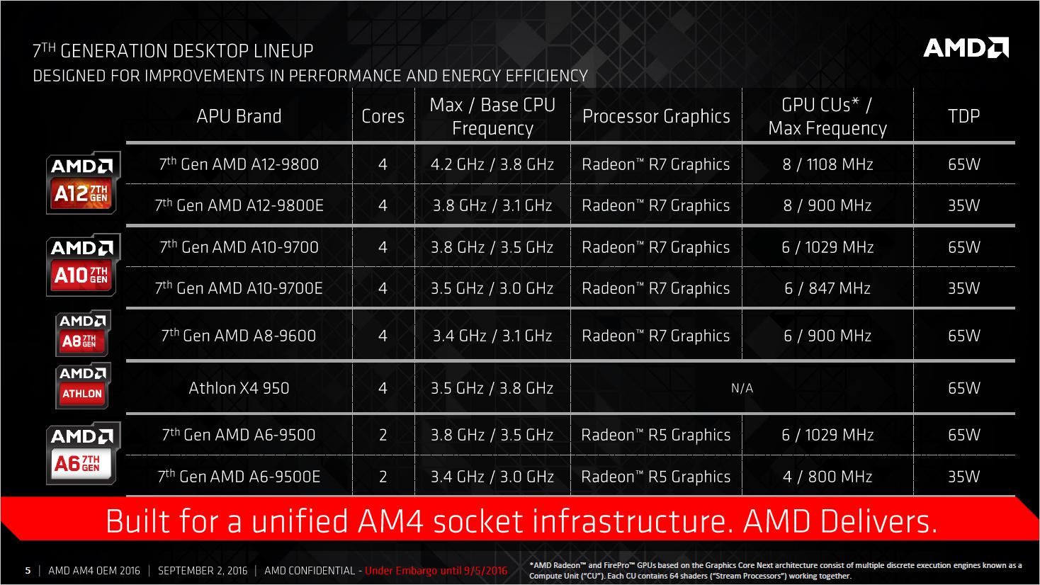 Bristol Ridge: AMD veröffentlicht erste APUs und Chipsätze für Sockel AM4 - Spezifikationen von Bristol Ridge (Bild: AMD)